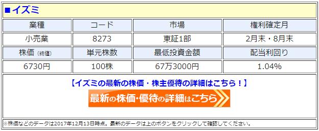 イズミ(8273)の最新の株価