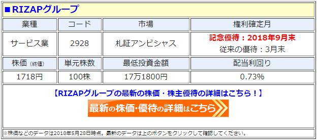 RIZAPグループ(2928)の最新の株価