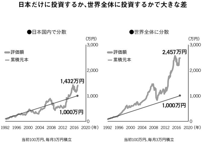 日本だけに投資するか、世界全体に投資するかで大きな差