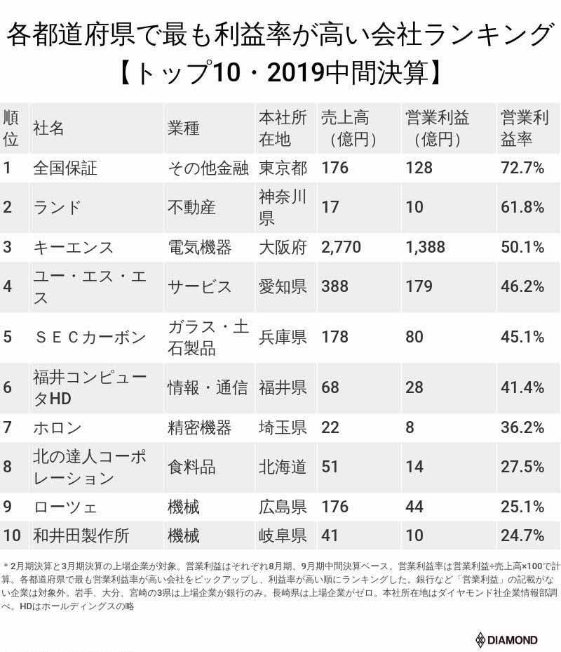 各都道府県で最も利益率が高い会社ランキング【トップ10・2019中間決算】