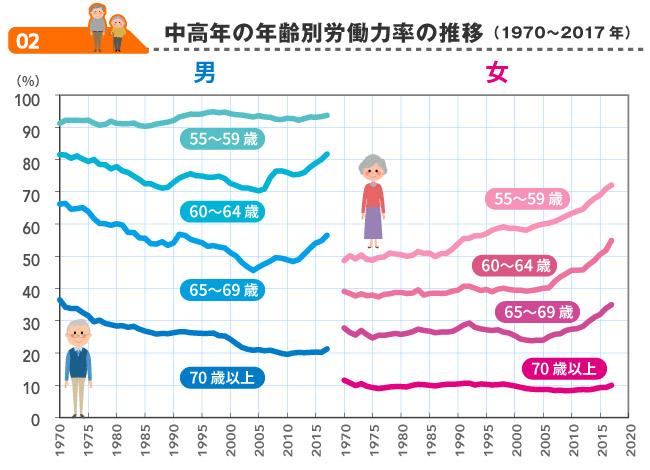 日本は主要先進国の中で最も高齢者が働いている国だ