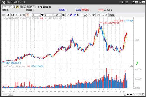 マネックス証券のマネックストレーダーのチャート画面