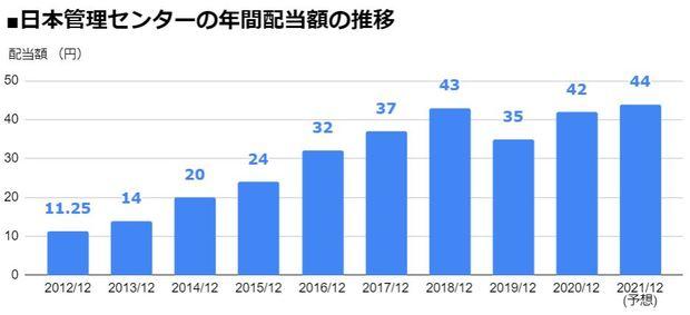 日本管理センター(3276)の年間配当額の推移