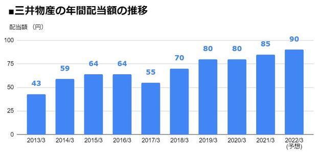 三井物産(8031)の年間配当額の推移