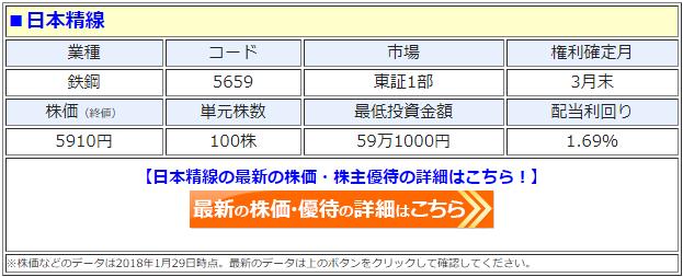 日本精線の最新の株価