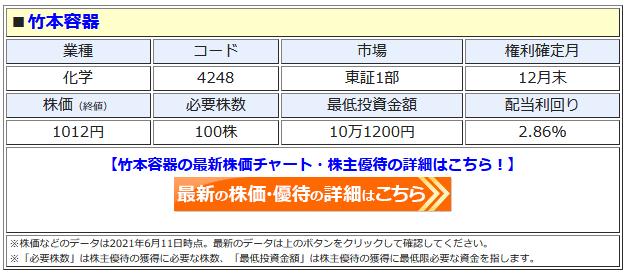竹本容器の最新株価はこちら!