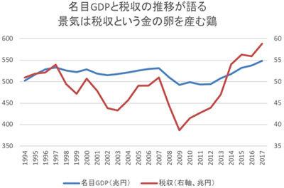 名目GDPと税収の推移が語る景気は税収という金の卵を産む鶏のグラフ