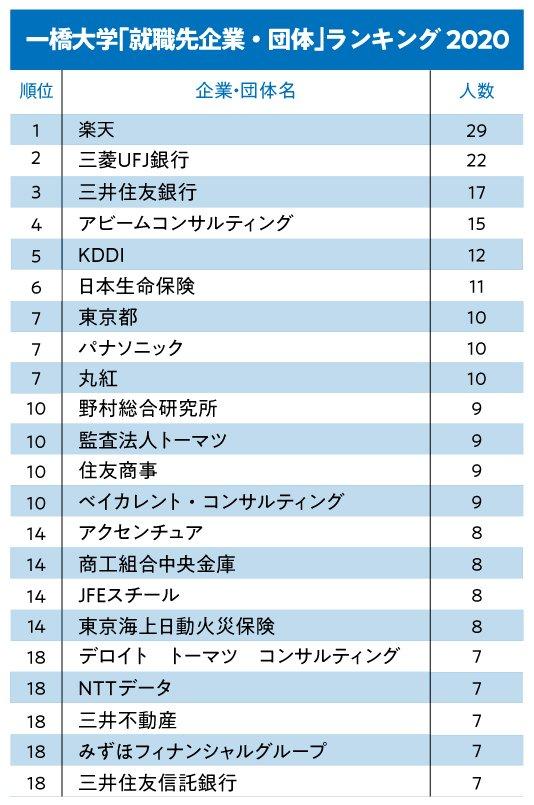 一橋大/東工大「就職先企業・団体」ランキング2020!【全20位・完全版】