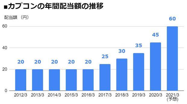 カプコン(9697)の年間配当額の推移