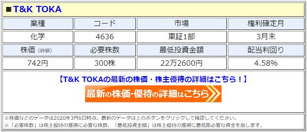 T&A TOKA(4636)の株価
