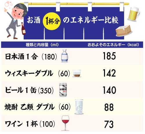 一 カロリー 日本酒 合 休肝日は一週間にどのぐらいの割合で設ければよいか? 週に2日連続した休肝日で、肝臓に負担をかけすぎないように|知る・学ぶ