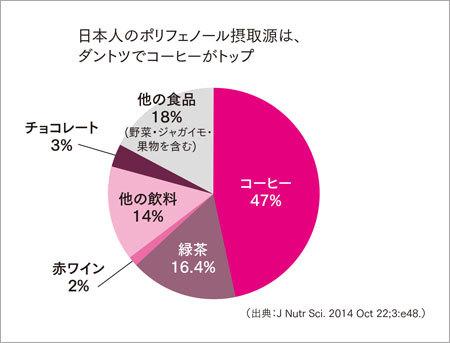 日本人のポリフェノール摂取源は、ダントツでコーヒーがトップ