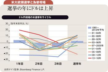 来年ドル円は90円台半ば <br />新米大統領下で19年まで円高