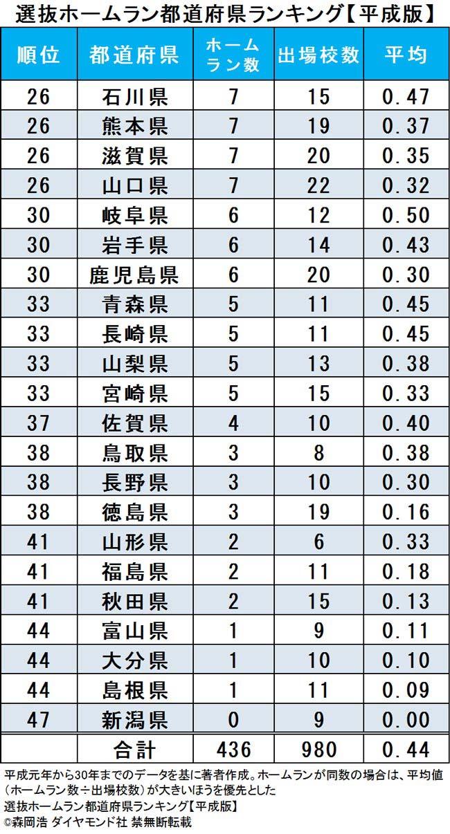 春の甲子園でホームランが多い都道府県ランキング【平成・完全版】
