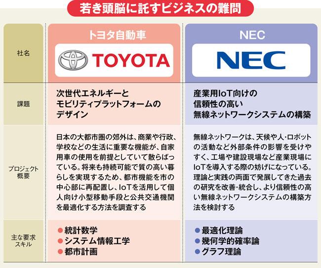 トヨタとNECが若き頭脳に託すビジネスの難問の説明図