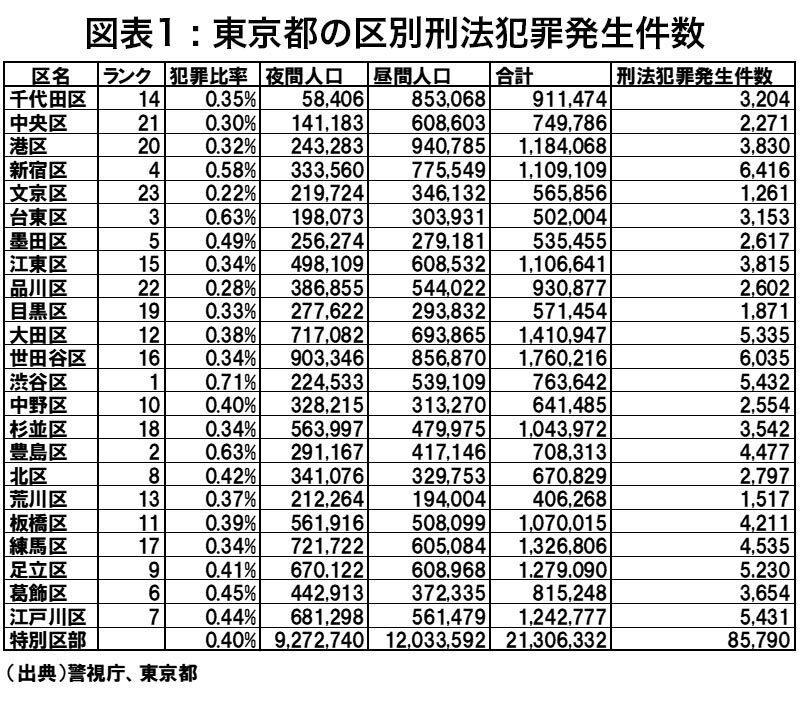 東京都の区別刑法犯罪発生件数