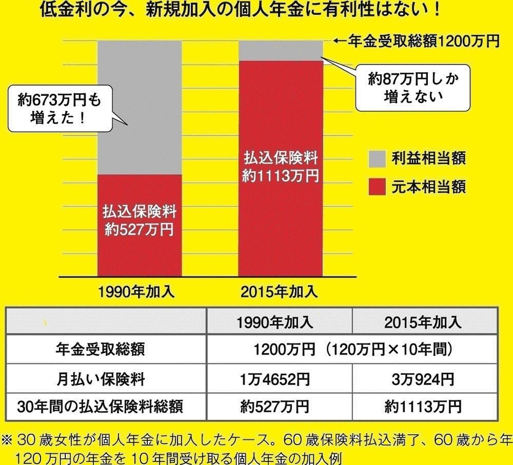 25年前は586万円もお得だった!<br />今さら個人年金の加入はあり?