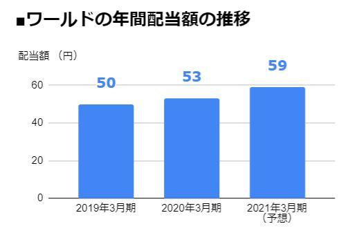 ワールド(3612)の年間配当額の推移