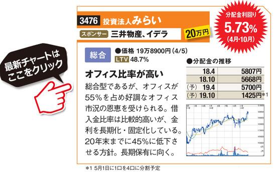 投資法人みらいの最新価格はこちら!