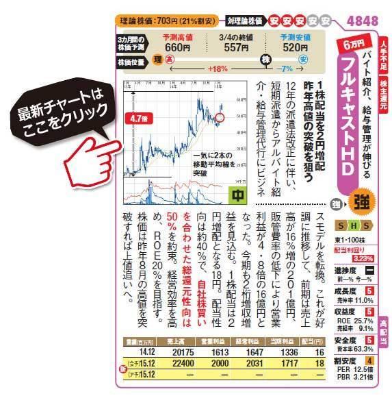 高配当株銘柄!フルキャスト(4848)の最新株価チャートはこちら!(SBI証券のチャート画面に遷移します!)