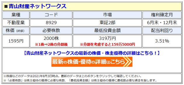 青山財産ネットワークスの最新株価はこちら!