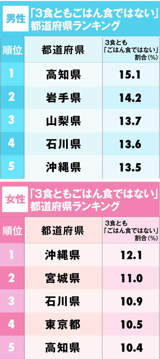 「お米を食べない」都道府県ランキングベスト5