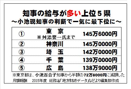 47都道府県知事・副知事の給料ランキング!高額報酬驚きの実態