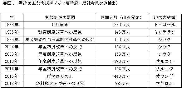 日本から見えない、仏「黄色いベスト」デモの正しい見方