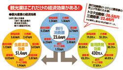 観光立国の経済効果はトヨタ1社分!