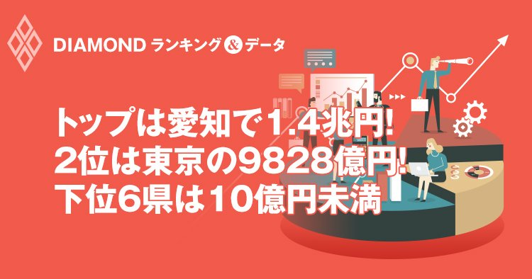トップは愛知で1.4兆円! 2位は東京の9828億円! 下位6県は10億円未満