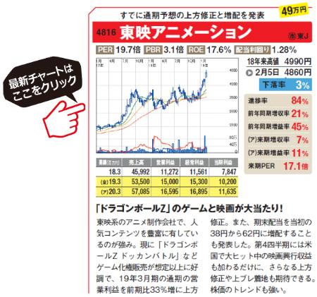 東映アニメーションの最新チャートはこちら!