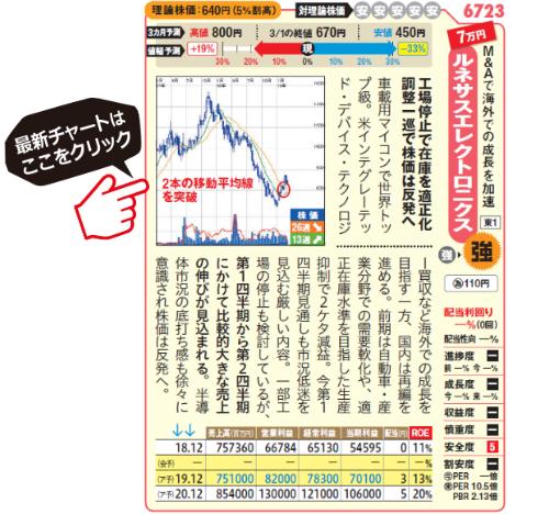 ルネサスエレクトロニクスの最新の株価はこちら!