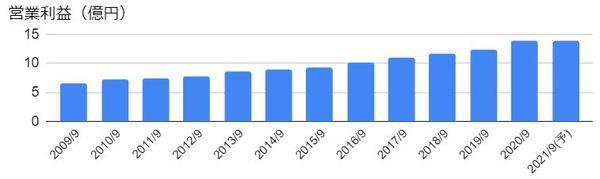 日本エス・エイチ・エル(4327)の営業利益の推移