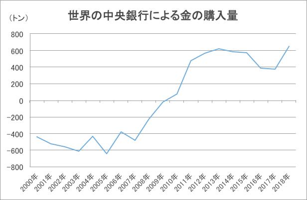 世界の中央銀行による金の購入量グラフ
