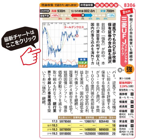 三菱東京UFJの最新チャートはこちら!