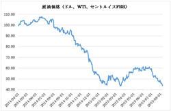 原油価格が下がっている3つの理由