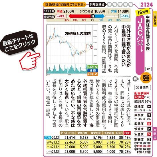 JACリクルートメントの最新株価はこちら!