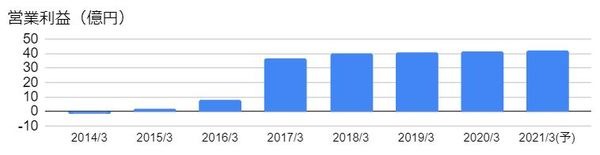 レック(7874)の営業利益の推移