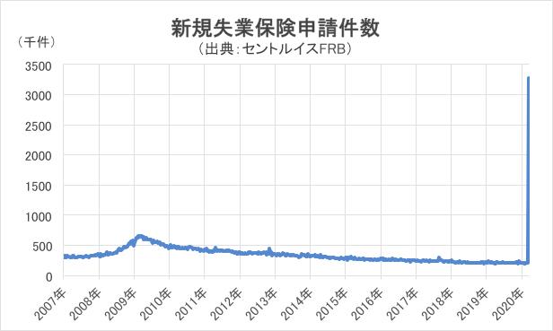 新規失業保険申請件数チャート