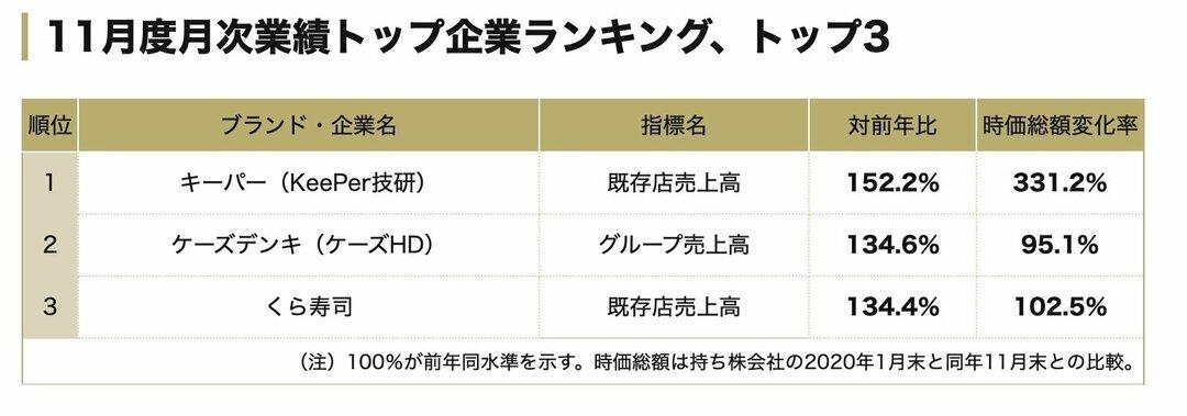 11月度業績「改善度」トップ企業ランキング!3位くら寿司、1位は?