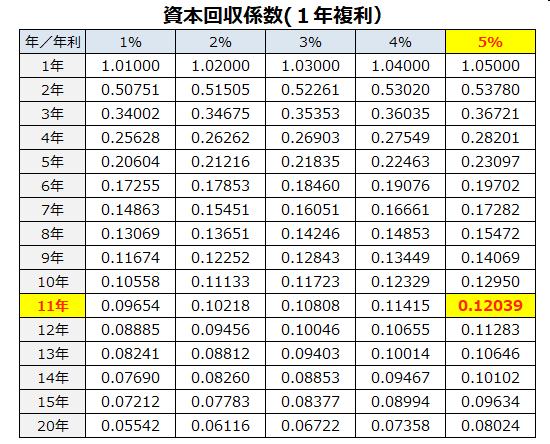 資産回収係数(1年複利)