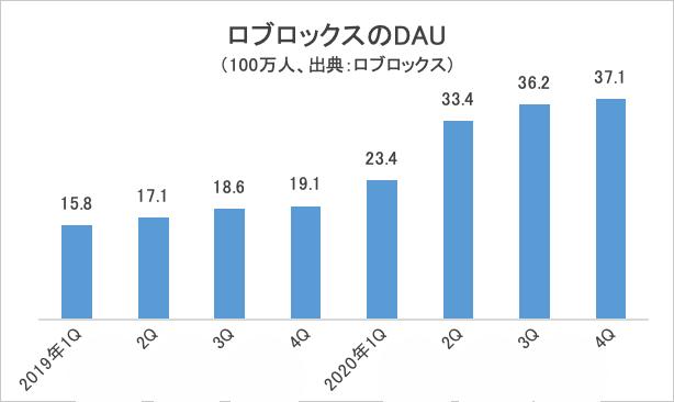 ロブロックスのDAU・グラフ