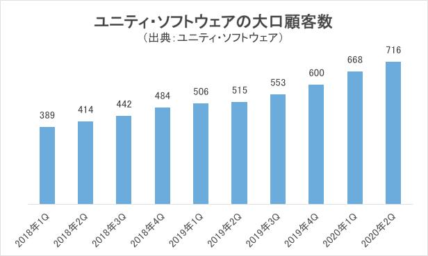 ユニティ・ソフトウェアの大口顧客数グラフ
