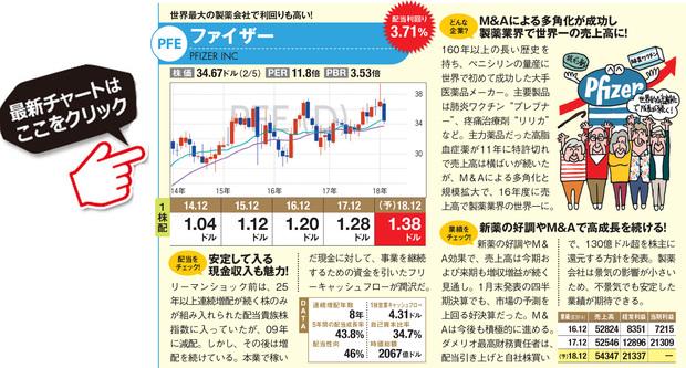 ファイザーの最新株価はこちら!