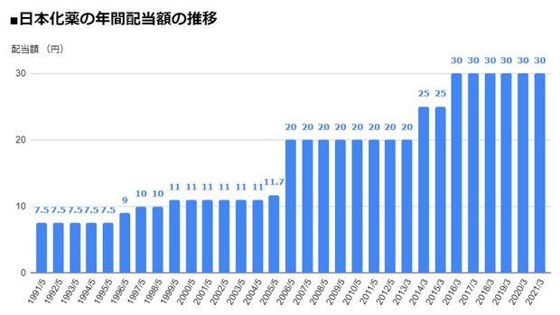 日本化薬(4272)の年間配当額の推移