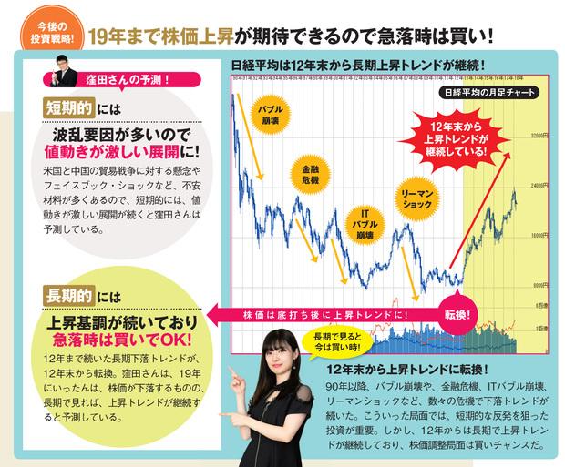 2019年まで株価上昇が期待できるので、急落時は買い!