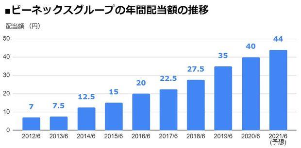 ビーネックスグループ(2154)の年間配当額の推移