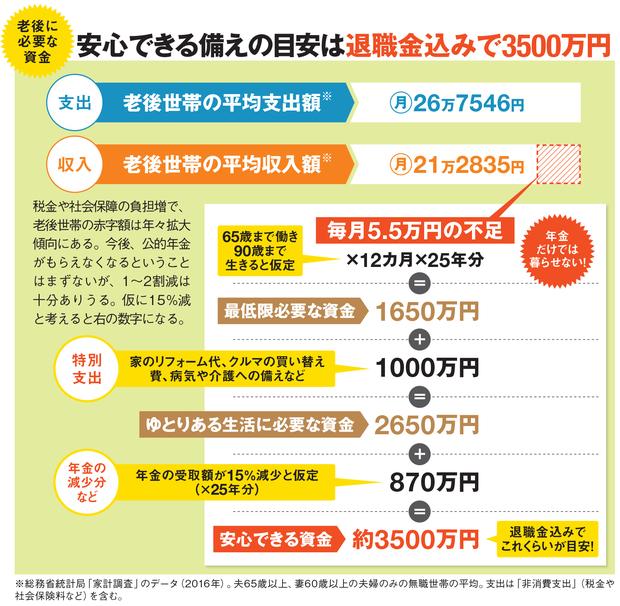老後に必要な資金は退職金込みで3500万円