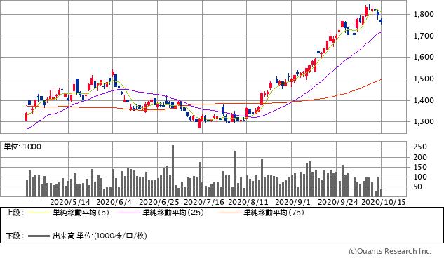 京阪神ビルディング(8818)チャート/日足・6カ月