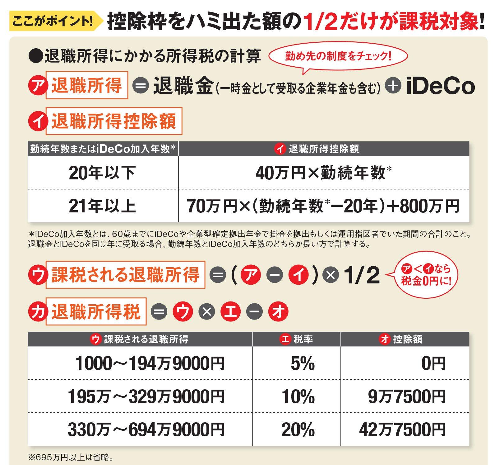 金 シミュレーション 退職 税金